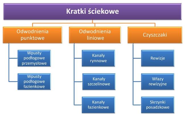 kratki ściekowe - podział strukturalny